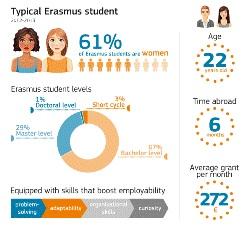 erasmus-2013-perfil-bigg